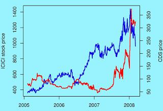 https://isomorphismes.files.wordpress.com/2011/09/02688-icici-price-cds.jpg